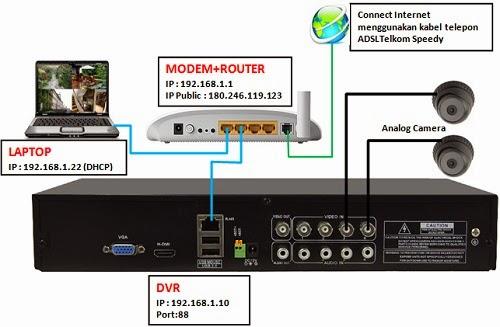 CCTV Setting ilustrasi